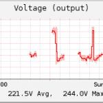 T1000RX Output Voltage